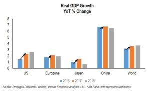 Synchronized Global Growth