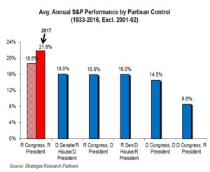 Historical Partican Control and the S&P