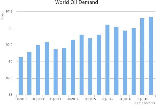 world_demand