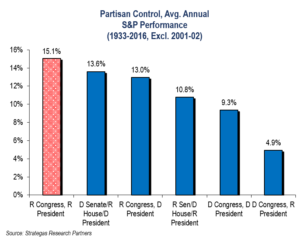 Partisan Control, Avg Annual S&P Performance