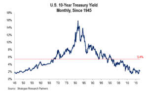 Chart: US Ten Year Treasury Yield