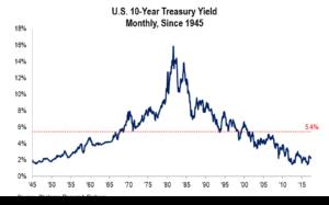 Chart: US Ten Year Treasury Yield