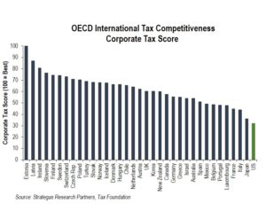 OECD International Competitiveness