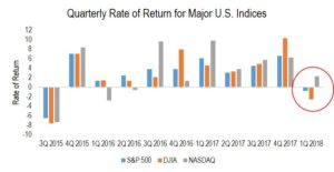 Quarterly Rate of Return for Major US Indices