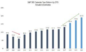 S&p Calendar Year Bottom Up EPS
