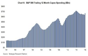 Chart 6: S&P 500 12 Month Capex Spending