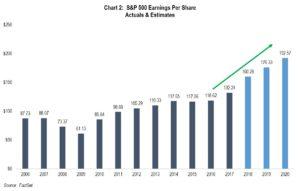 Chart 2: S&P Earnings Per Share