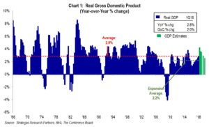 Chart 1: Real Gross Domestic Product