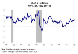 Chart 5: Inflation