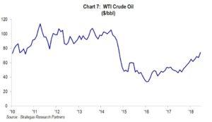 Chart 7: WTI Crude Oil