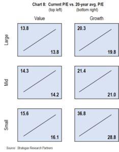 Chart 8: Current P/E vs. 20-year avg. P/E