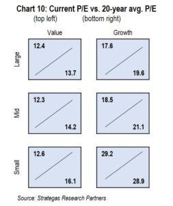 Chart 10: Current P/E vs. 20-year avg. P/E