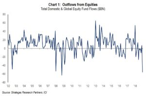 Chart 1: Outflows from equities