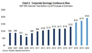Chart 2: Corporate Earnings Continue to Rise