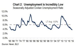 Chart 2: Unemployment is Incredibly Low