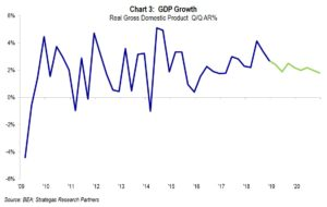 Chart 3: GDP Growth