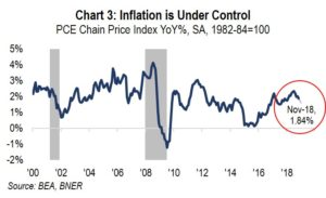 Chart 3: Inflation is Under Control
