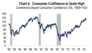 Chart 4: Consumer Confidence is Quite High