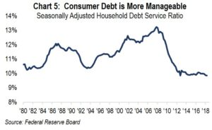 Chapter 5: Consumer Debt is More Manageble