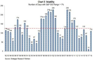 Chart 5: Volititility