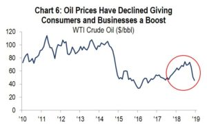 Chart 6: Oil Prices have Declined Giving Consumers and Businesses a Boost