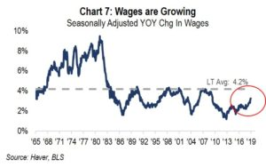 Chart 7: Wages are Growing