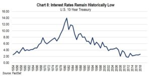 Chart 8: Interest Rates Historically Low
