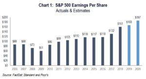 Chart 1: Earnings per Share