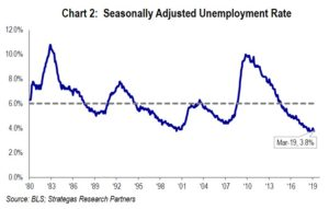 Chart 2: Unemployment