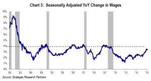 Chart 3: Wages