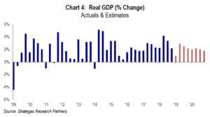 Chart 4: Real GDP
