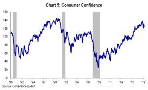 Chart 5: Consumer Confidence
