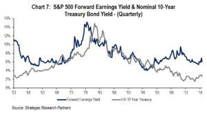 Chart 7: S&P Earnings 10 Yr Treasury Bond Yield