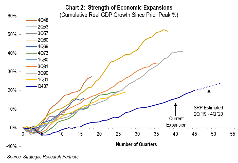Chart 2: Strength of Expansion