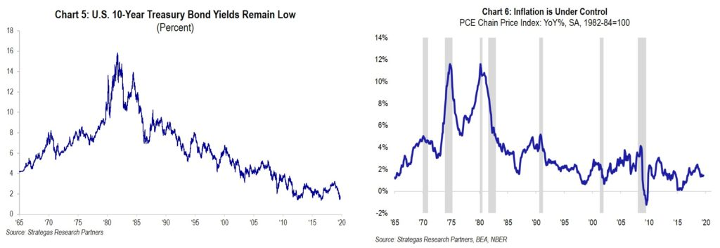 Chart 5 and 6 10-yr-and-inflation