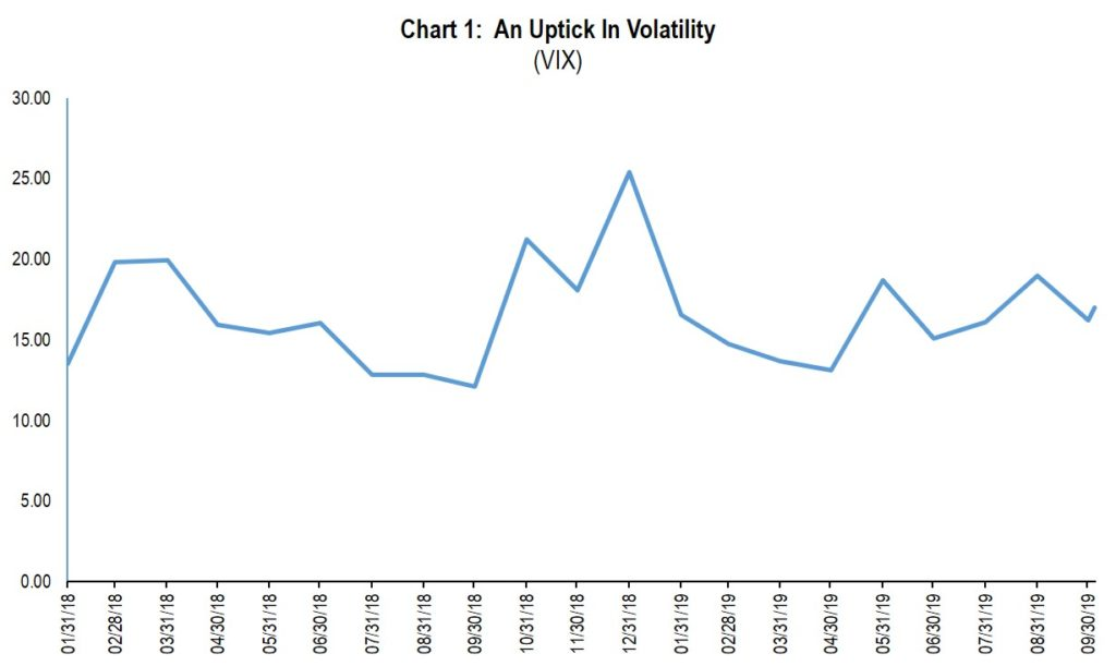 Chart 1: An Uptick in Volatility