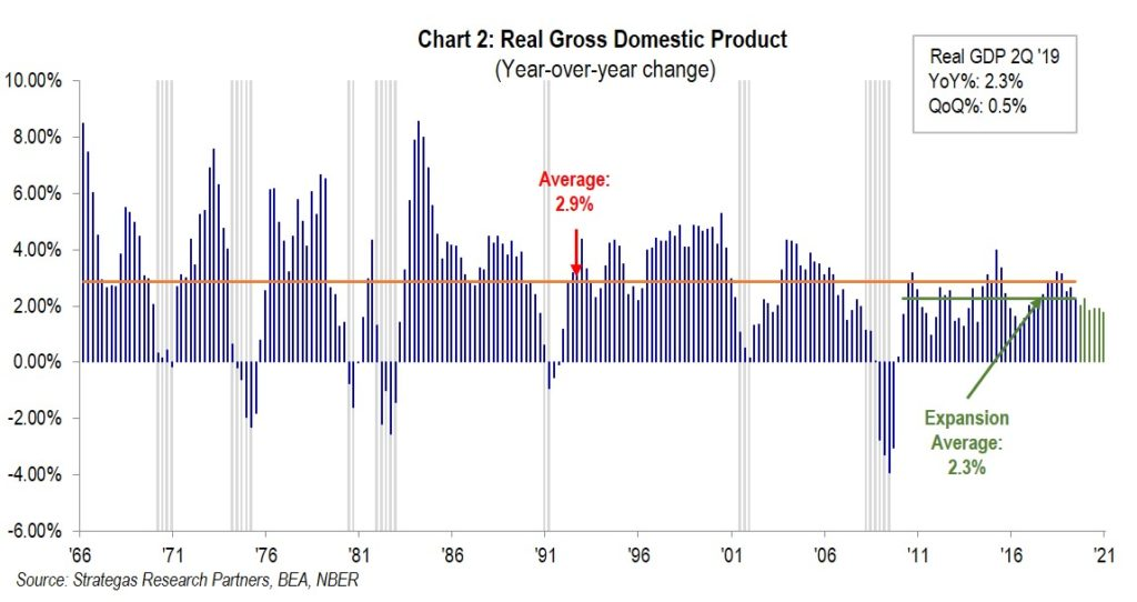 Chart 2: Real Gross Domestic Product