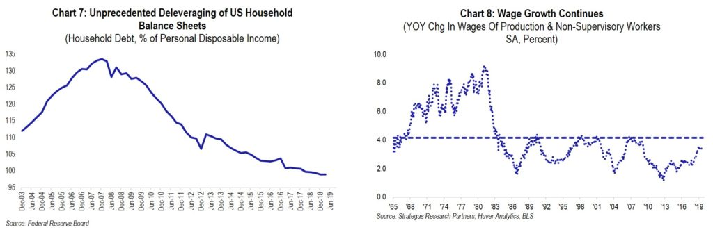 chart 7-and 8: balance-sheet and wages