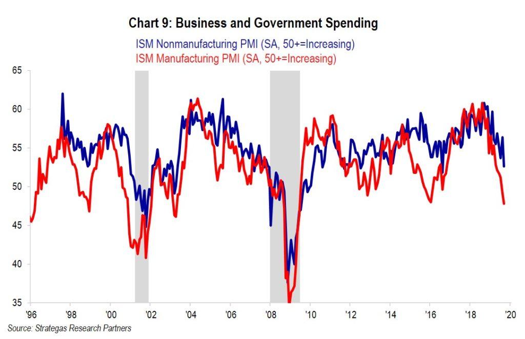 chart : PMI
