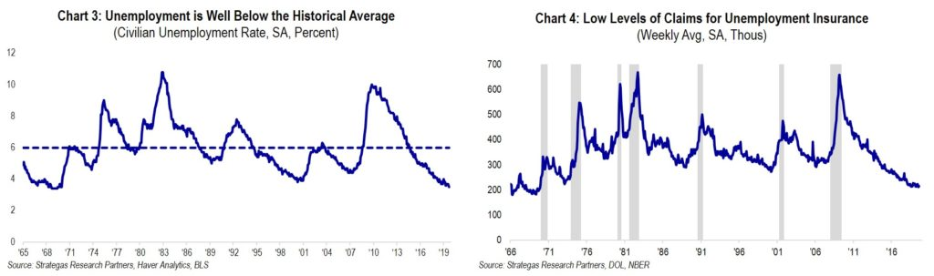 Chart 3: Unemployment is Well Below the Historical Average