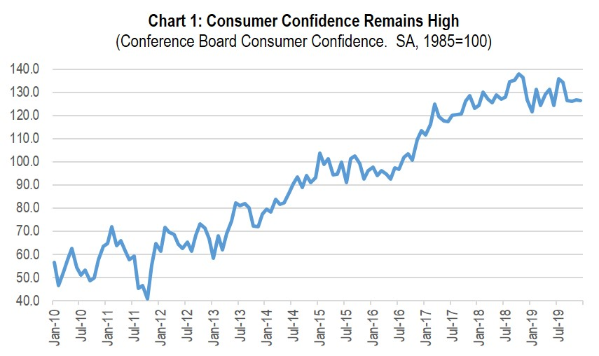 Chart 1: Consumer Confidence Remains High