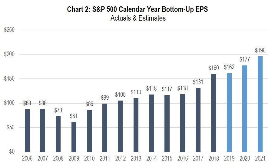 Chart 2: S&P 500 Calendar Year Bottom-Up EPS