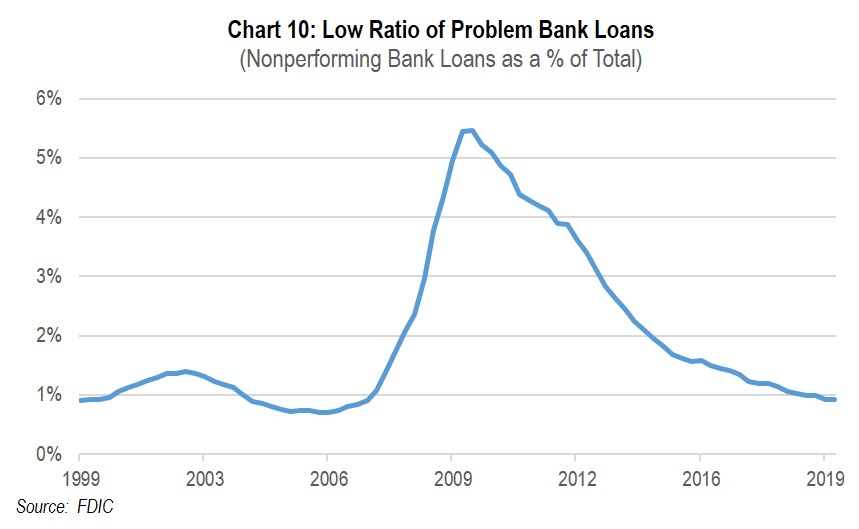 Chart 10: Low Ratio of Problem Bank Loans