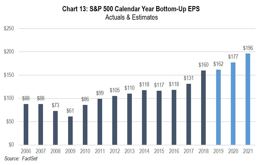 Chart 13: S&P 500 Calendar Year Bottom-Up EPS