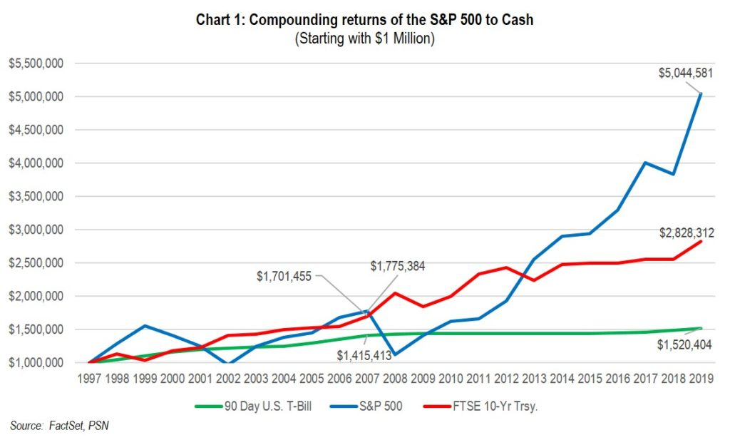 Chart 1: Compounding Returns of the S&P 500 to Cash