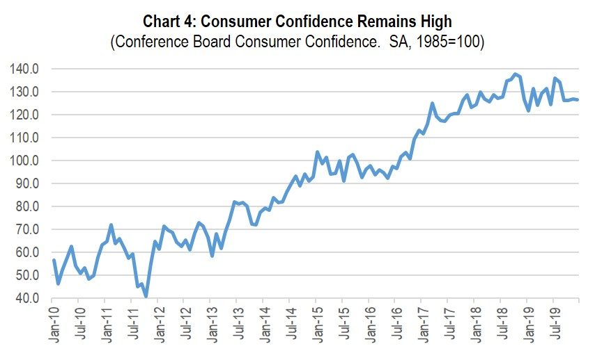 Chart 4: Consumer Confidence Remains High