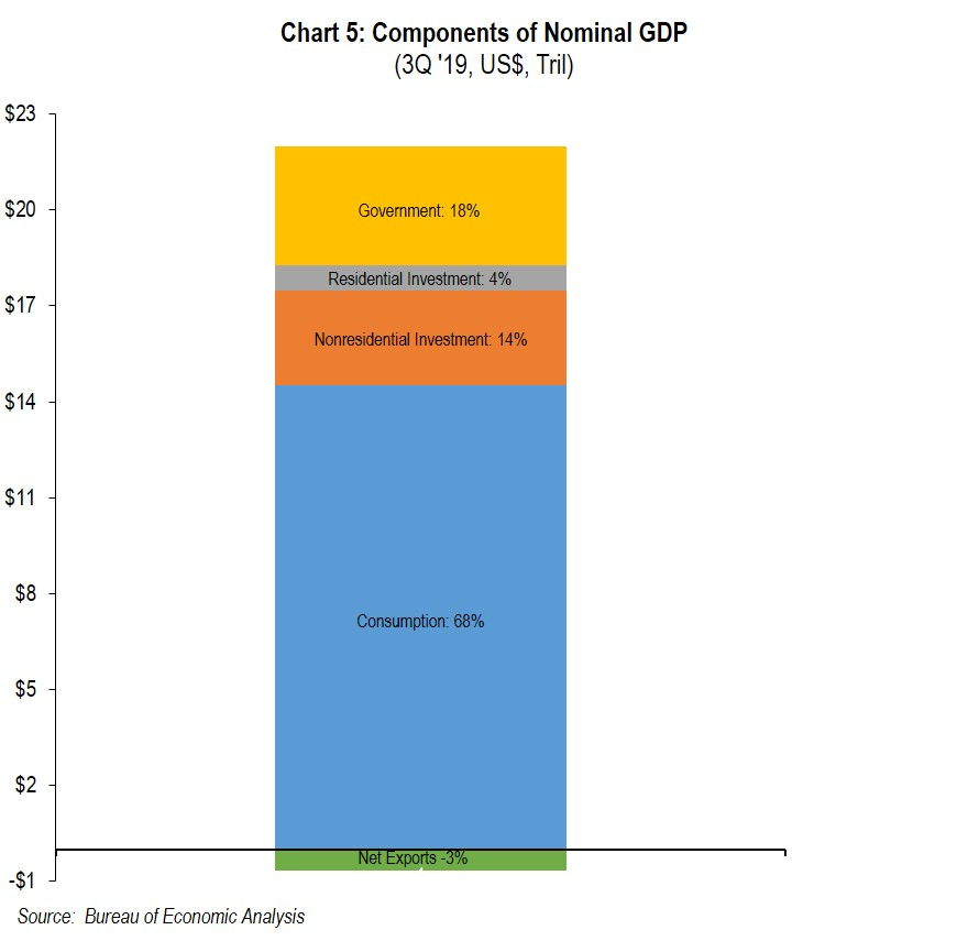 Chart 5: Components Nominal GDP