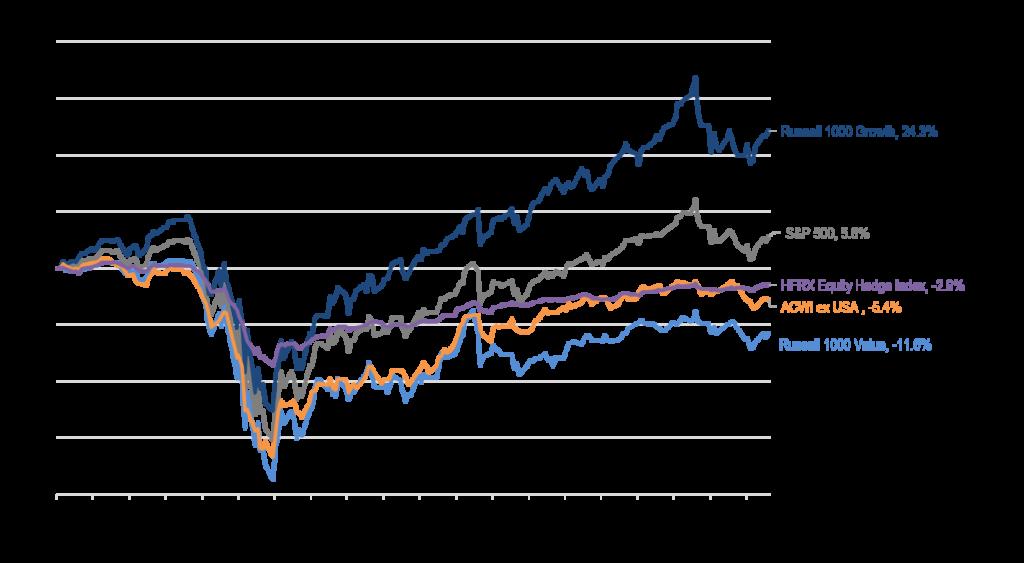 Index Total Returns