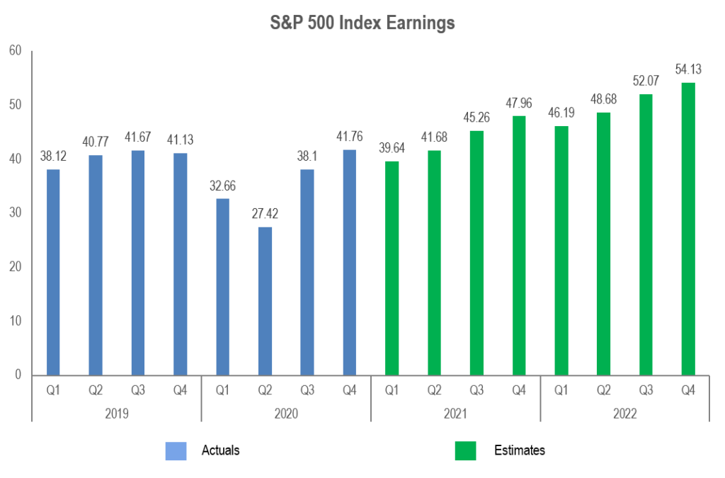 S&P 500 Index Earnings