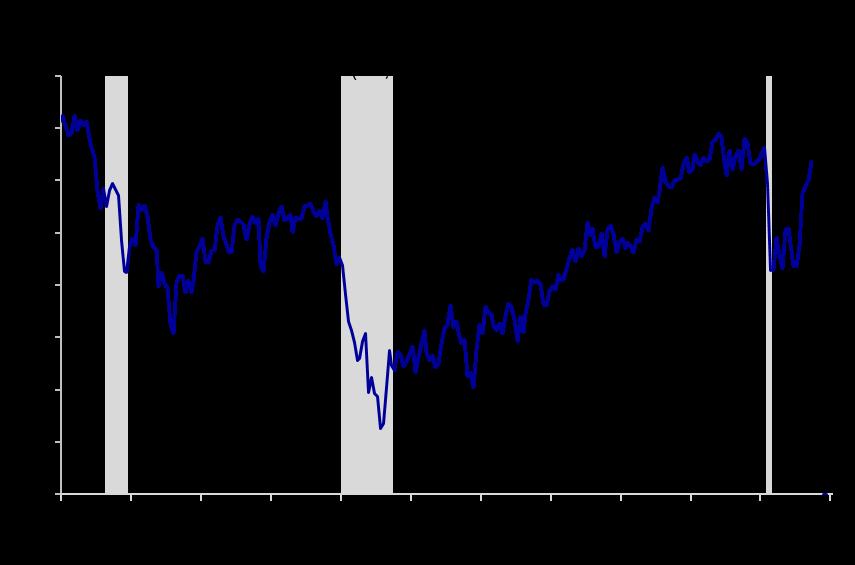 Exhibit 1: Consumer Confidence  (SA, 1985=100)